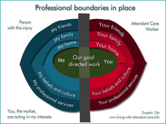 boundaries between teachingrole and other professional The overarching professional standards for teachers, tutors and trainers  32  explain the boundaries between the teaching role and other.